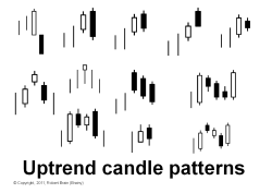 Uptrend candle patterns